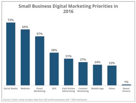 digital marketing priority