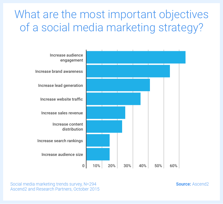 measuring social media success