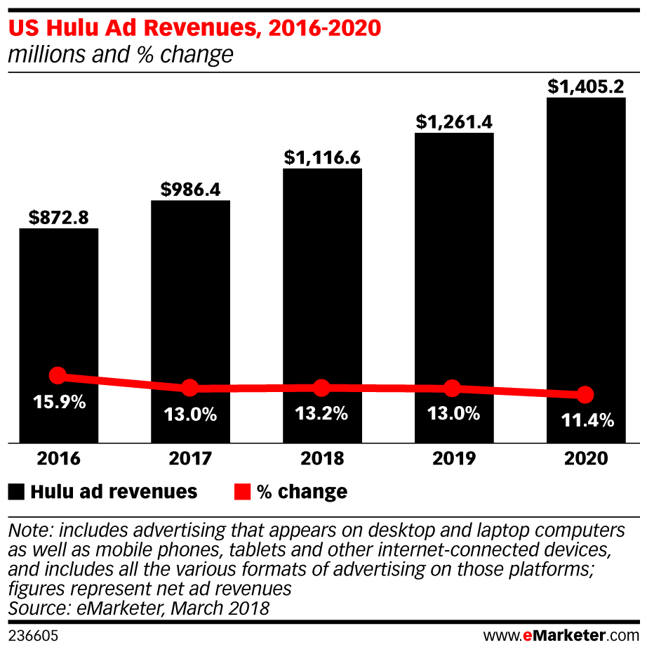 hulu ad revenue