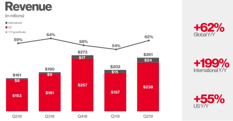 chart showing Pinterest revenues statistics