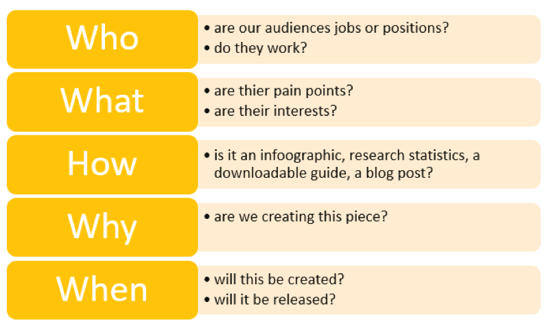steps to identify target audience
