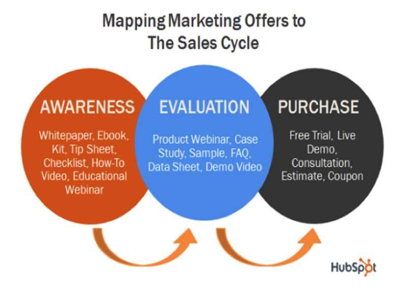 Mapping Marketing Offers