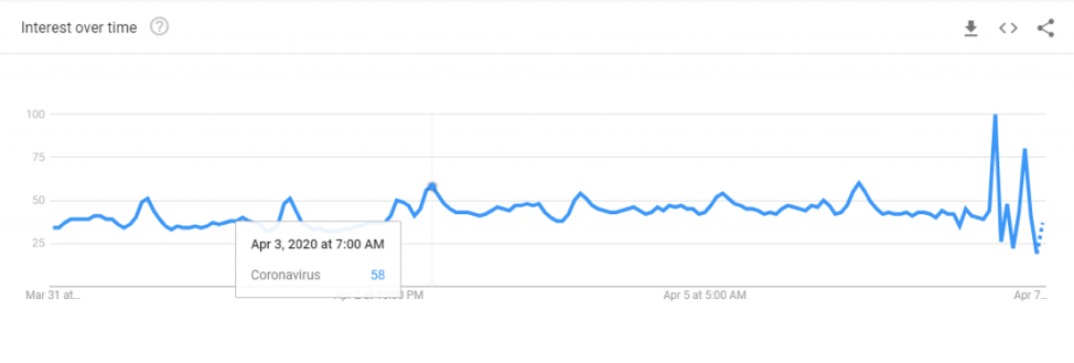 google trends spikes in internet usage