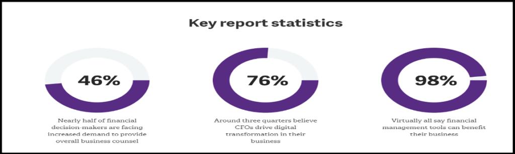 key report statistics digital transformation