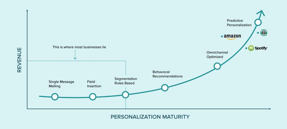 hyper-personalization stats