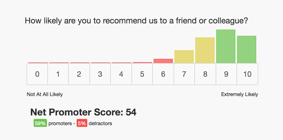 netpromoter score survey