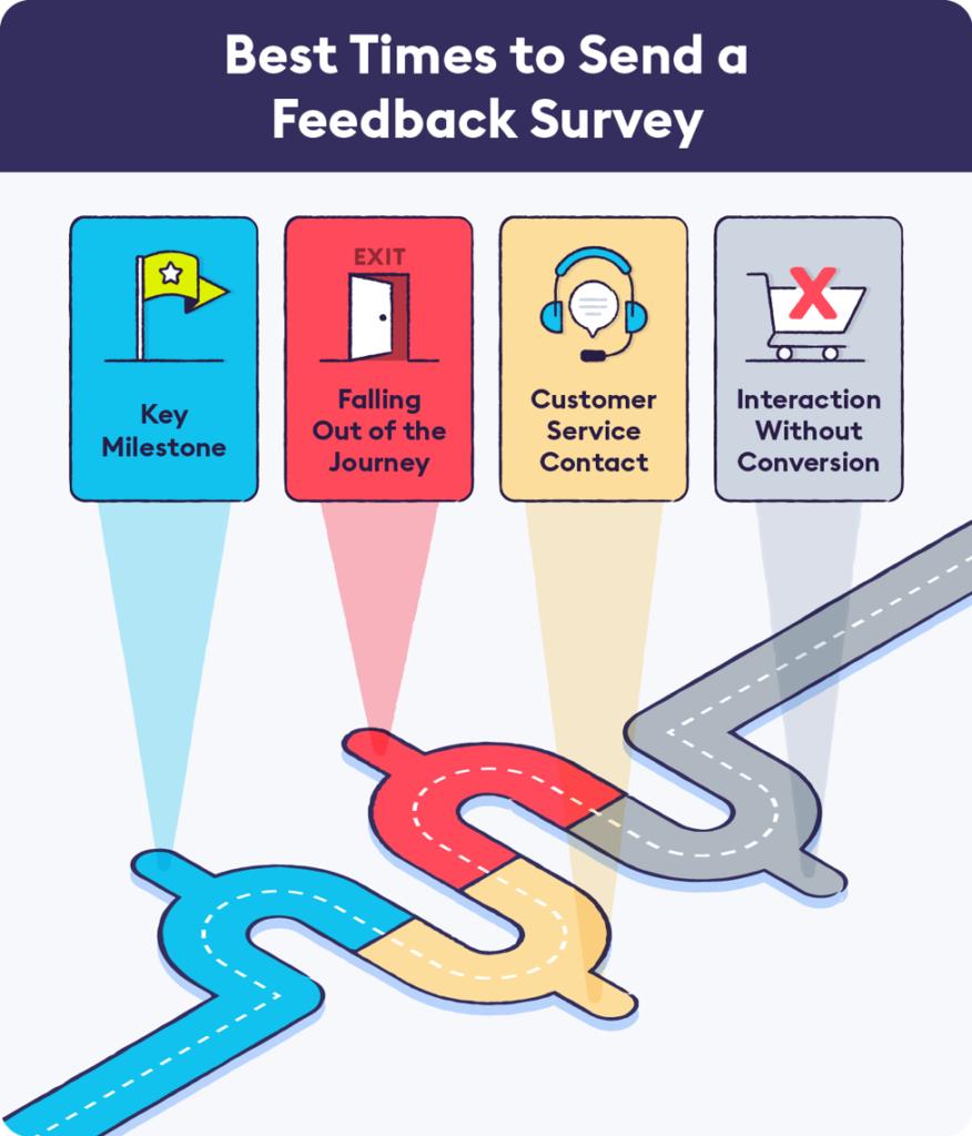 best times to send a survey