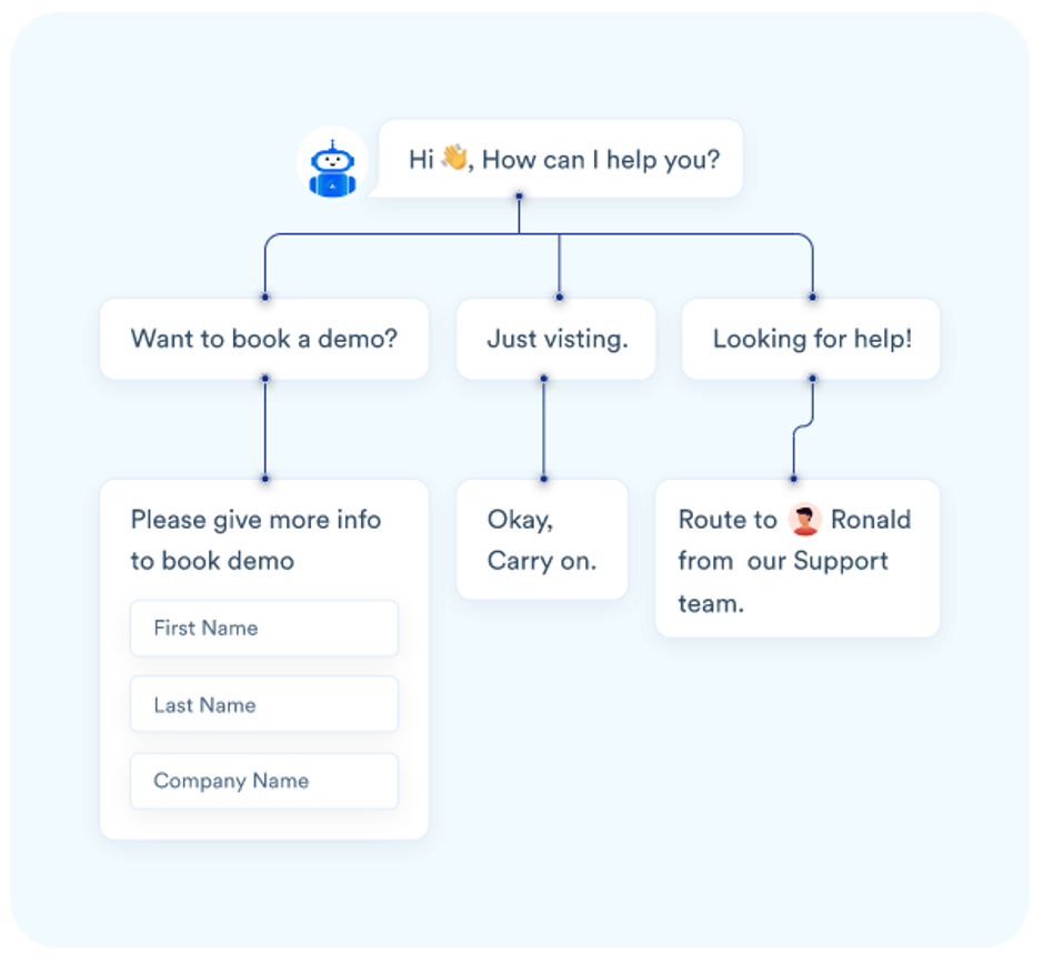 Acquire's chatbot decision tree