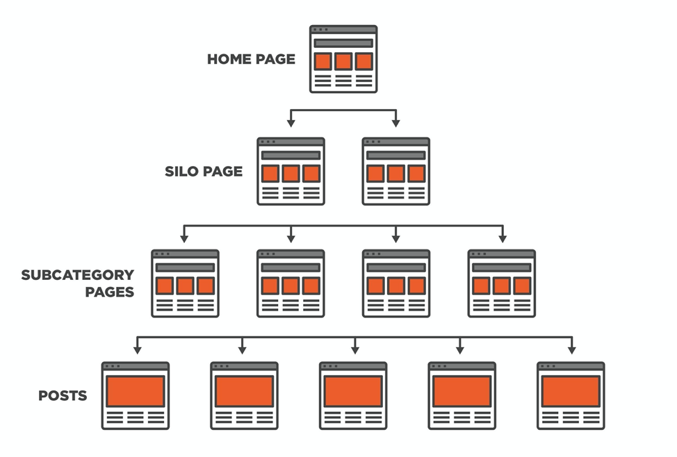 silo site structure for search engines